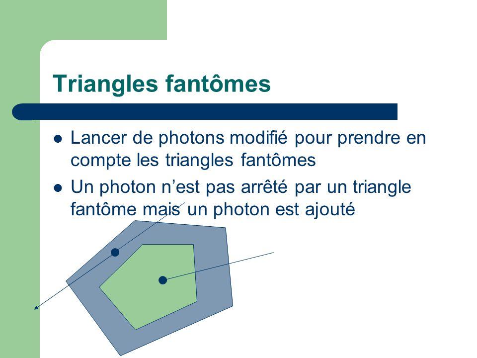 Triangles fantômes Lancer de photons modifié pour prendre en compte les triangles fantômes Un photon n'est pas arrêté par un triangle fantôme mais un