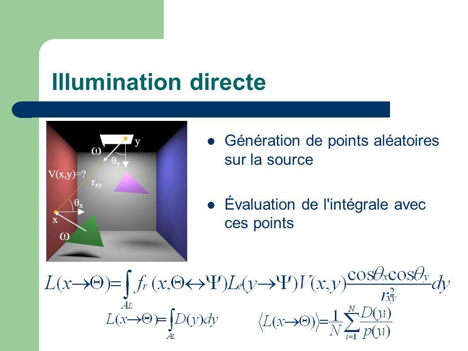 Illumination directe Génération de points aléatoires sur la source Évaluation de l intégrale avec ces points x y r xy xx yy V(x,y)=.