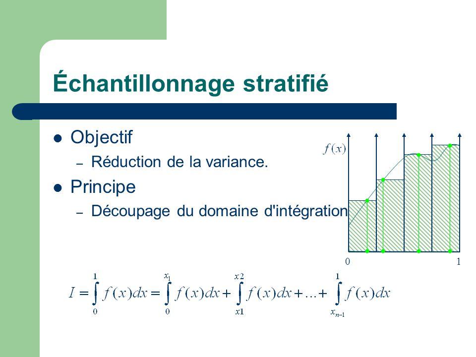 Échantillonnage stratifié Objectif – Réduction de la variance. Principe – Découpage du domaine d'intégration 01