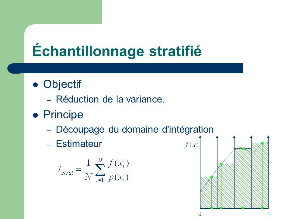 Échantillonnage stratifié Objectif – Réduction de la variance. Principe – Découpage du domaine d'intégration – Estimateur 01