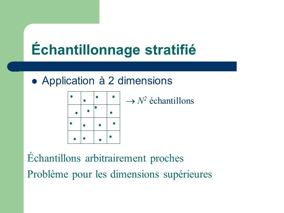 Échantillonnage stratifié Application à 2 dimensions                  N 2 échantillons Échantillons arbitrairement proches Problème pour les dimensions supérieures