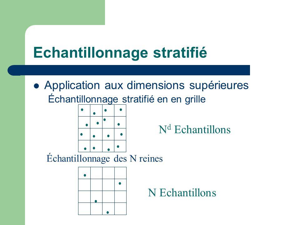Echantillonnage stratifié Application aux dimensions supérieures Échantillonnage stratifié en en grille                 N d Echantillons Échantillonnage des N reines     N Echantillons