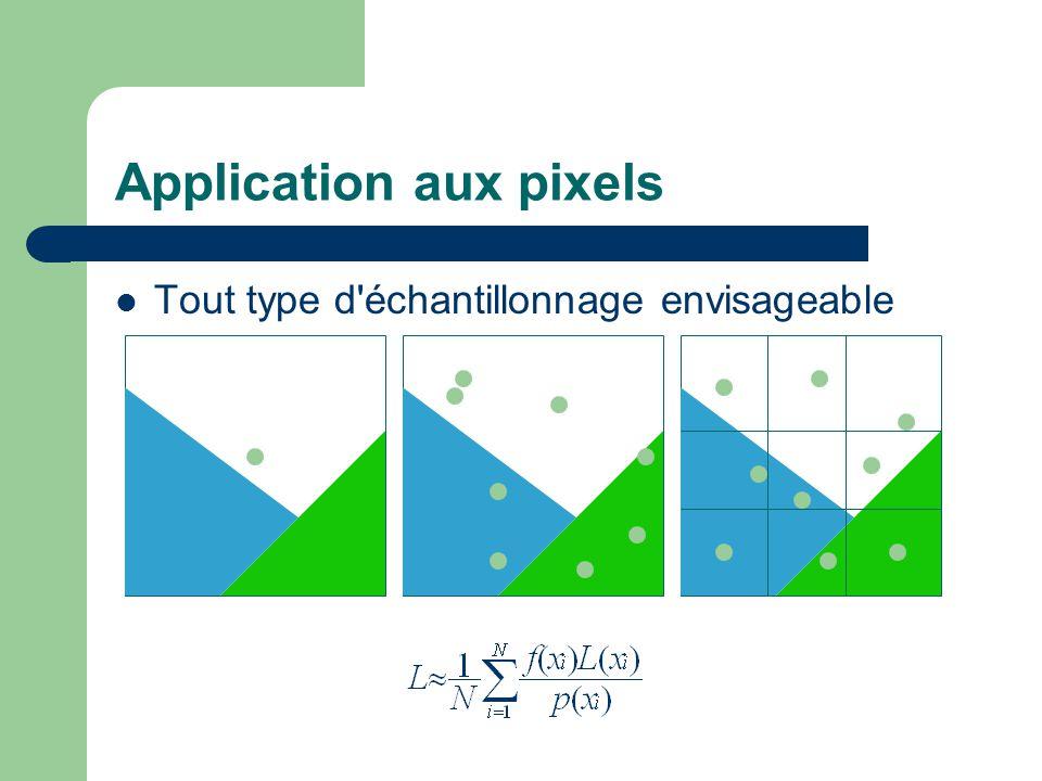 Application aux pixels Tout type d'échantillonnage envisageable