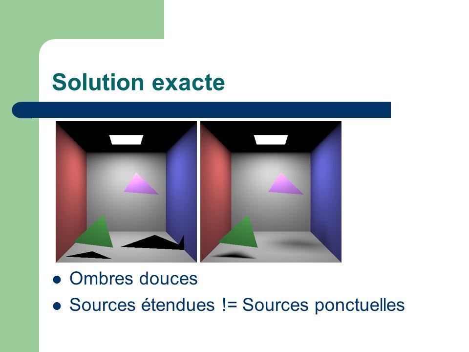 Solution exacte Ombres douces Sources étendues != Sources ponctuelles
