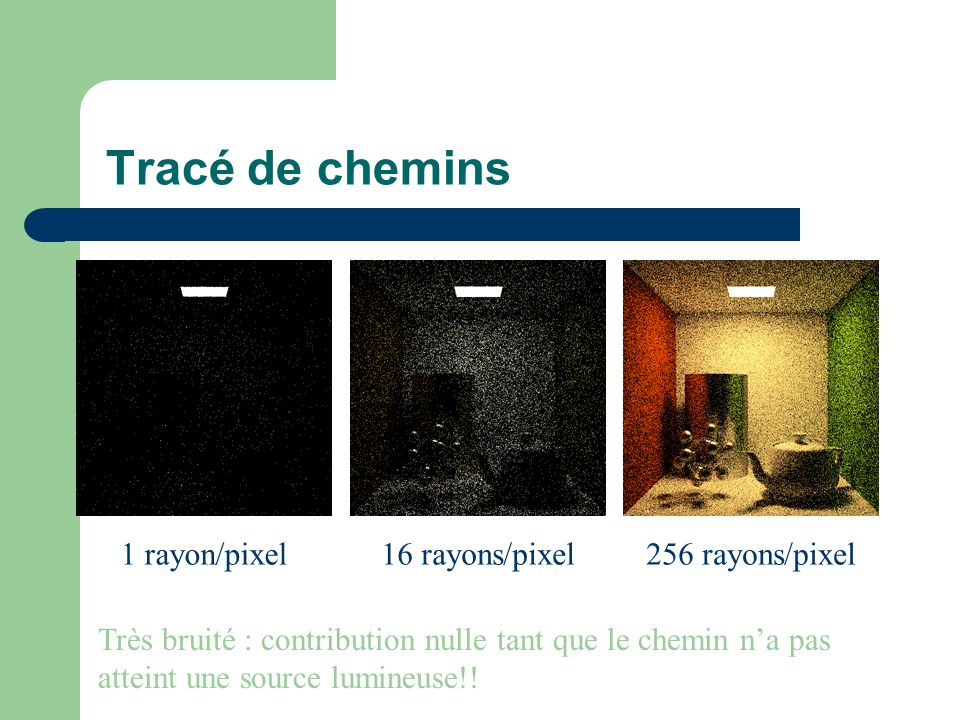 Tracé de chemins 1 rayon/pixel 16 rayons/pixel256 rayons/pixel Très bruité : contribution nulle tant que le chemin n'a pas atteint une source lumineuse!!