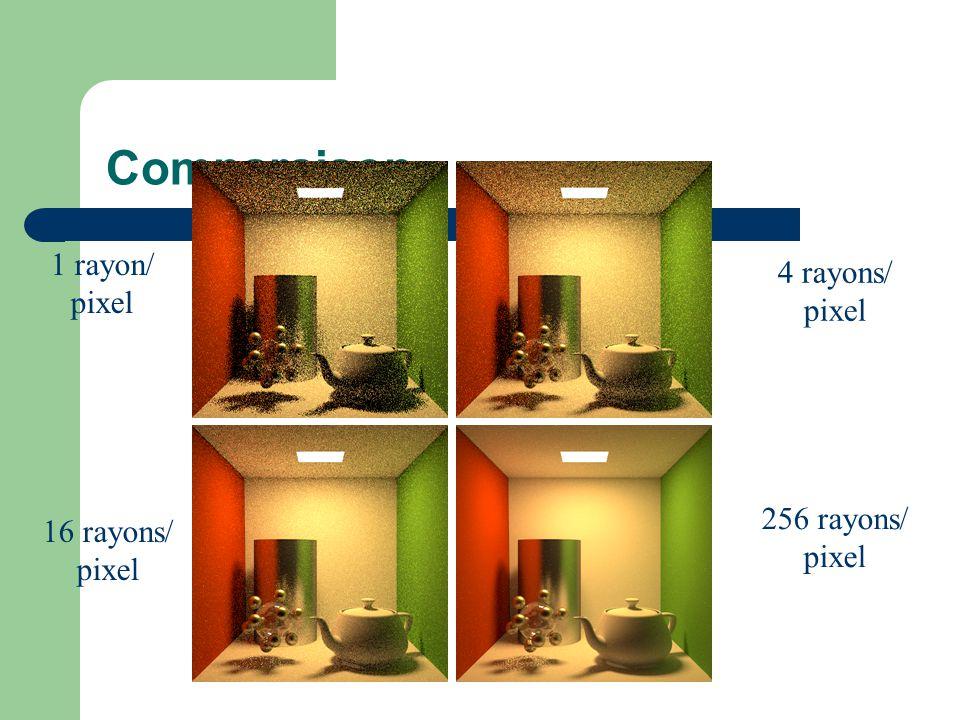Comparaison 1 rayon/ pixel 4 rayons/ pixel 16 rayons/ pixel 256 rayons/ pixel