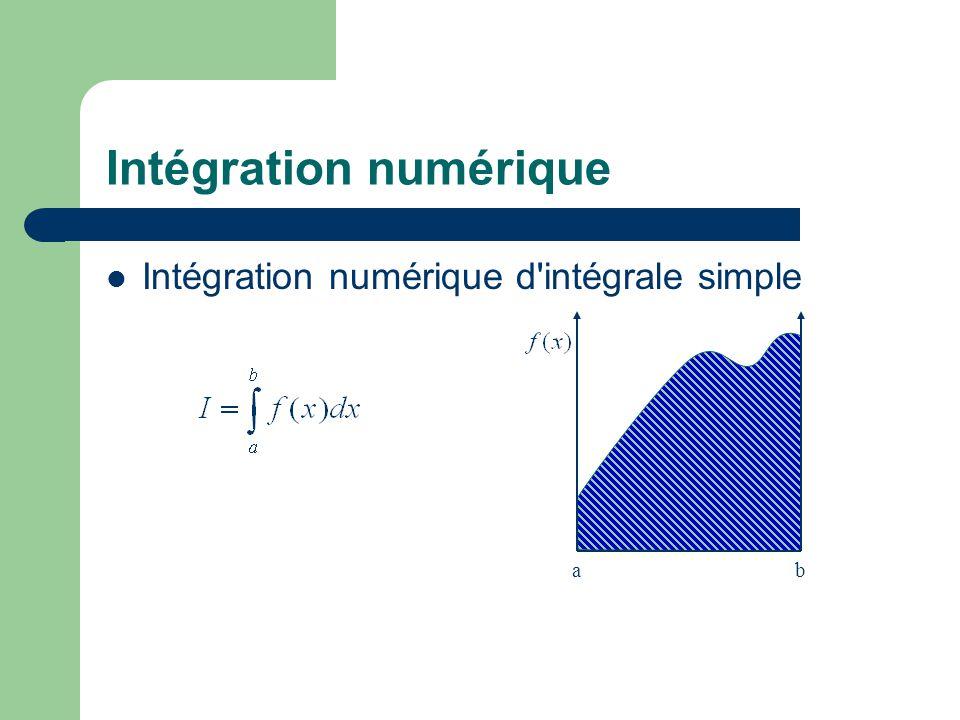 Intégration numérique Intégration numérique d'intégrale simple ab