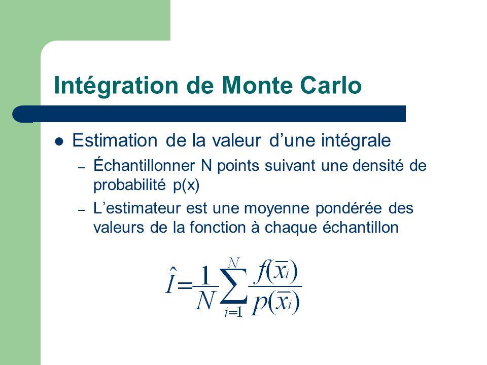 Intégration de Monte Carlo Estimation de la valeur d'une intégrale – Échantillonner N points suivant une densité de probabilité p(x) – L'estimateur est une moyenne pondérée des valeurs de la fonction à chaque échantillon