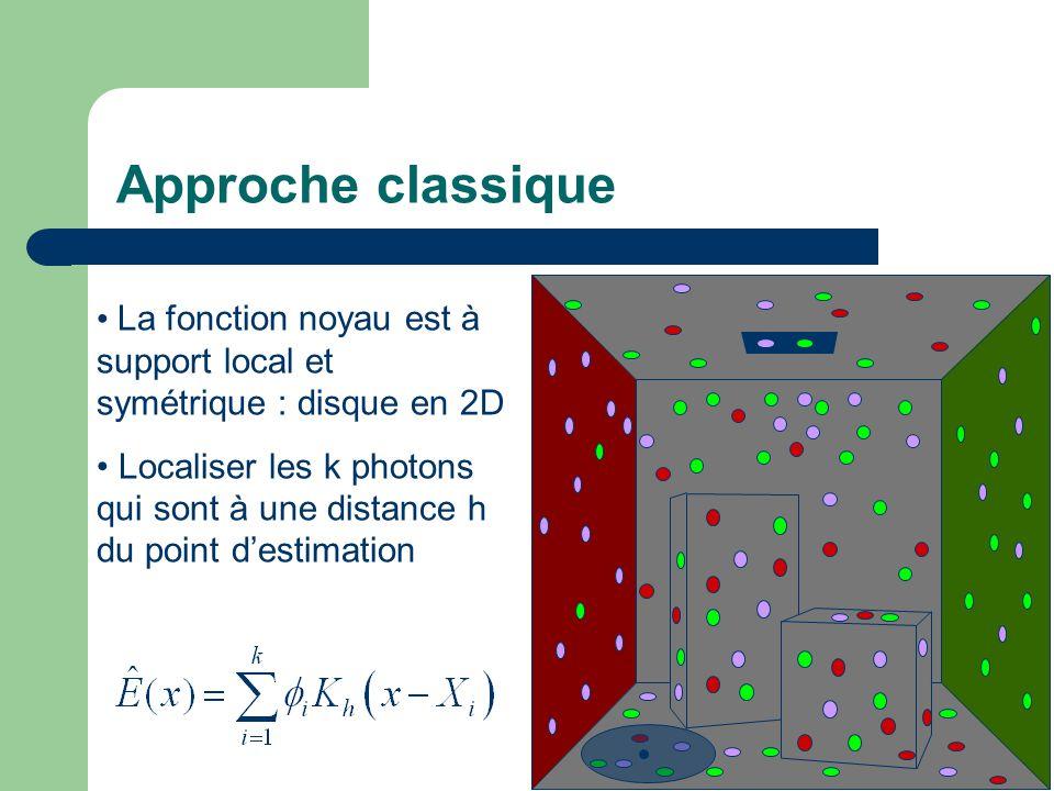 Approche classique La fonction noyau est à support local et symétrique : disque en 2D Localiser les k photons qui sont à une distance h du point d'estimation