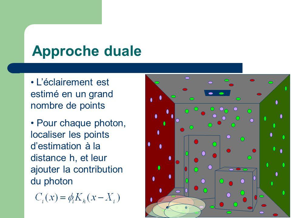 Approche duale L'éclairement est estimé en un grand nombre de points Pour chaque photon, localiser les points d'estimation à la distance h, et leur ajouter la contribution du photon