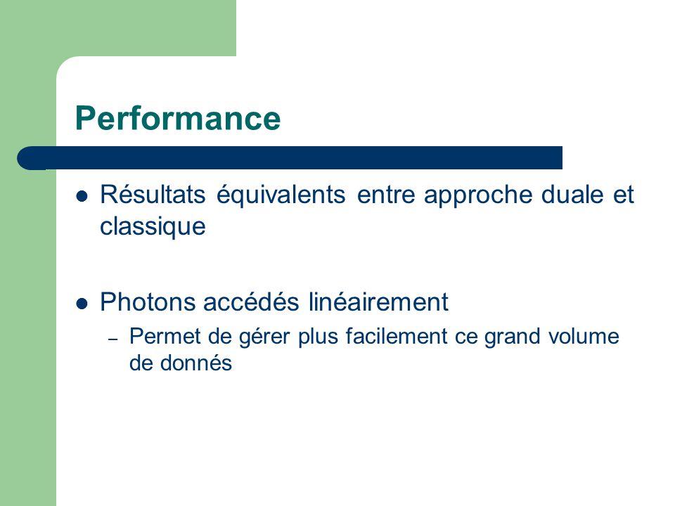 Performance Résultats équivalents entre approche duale et classique Photons accédés linéairement – Permet de gérer plus facilement ce grand volume de