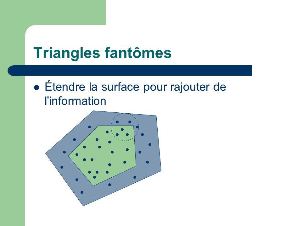 Triangles fantômes Étendre la surface pour rajouter de l'information