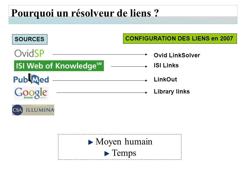 Pourquoi un résolveur de liens ? CONFIGURATION DES LIENS en 2007 ISI Links Ovid LinkSolver Library links LinkOut Moyen humain Temps SOURCES