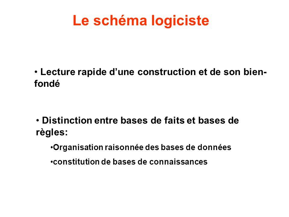 Le schéma logiciste Lecture rapide d'une construction et de son bien- fondé Distinction entre bases de faits et bases de règles: Organisation raisonné