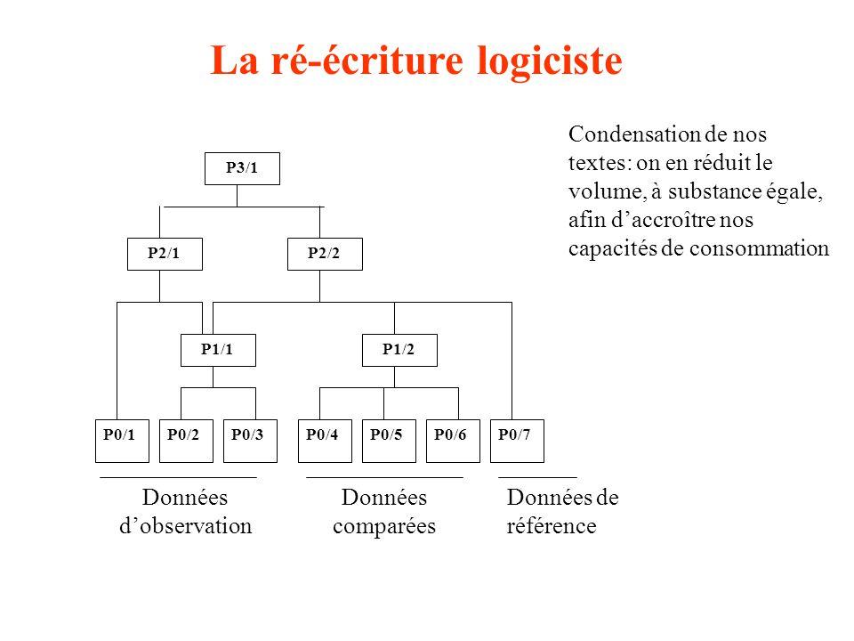 P0/1P0/2P0/3P0/4P0/5P0/6P0/7 P1/1P1/2 P2/2P2/1 P3/1 La ré-écriture logiciste Condensation de nos textes: on en réduit le volume, à substance égale, af