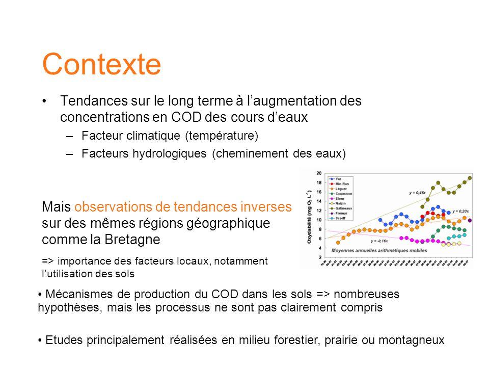 Contexte Tendances sur le long terme à l'augmentation des concentrations en COD des cours d'eaux –Facteur climatique (température) –Facteurs hydrologi