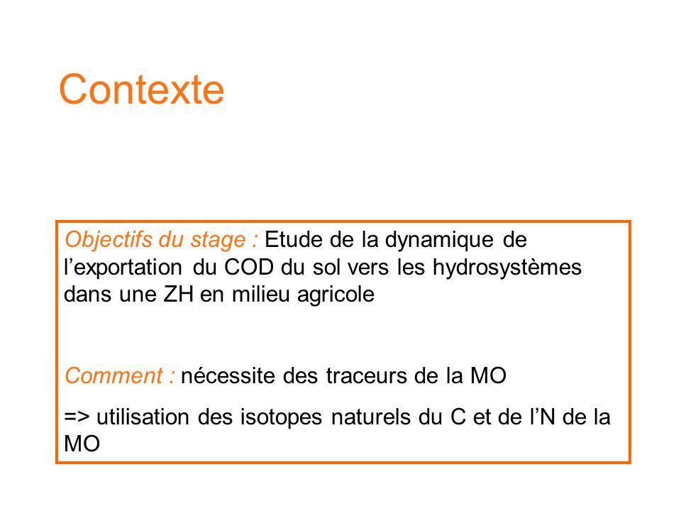 Contexte Objectifs du stage : Etude de la dynamique de l'exportation du COD du sol vers les hydrosystèmes dans une ZH en milieu agricole Comment : nécessite des traceurs de la MO => utilisation des isotopes naturels du C et de l'N de la MO