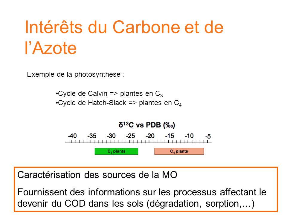 Intérêts du Carbone et de l'Azote Caractérisation des sources de la MO Fournissent des informations sur les processus affectant le devenir du COD dans les sols (dégradation, sorption,…) Exemple de la photosynthèse : Cycle de Calvin => plantes en C 3 Cycle de Hatch-Slack => plantes en C 4