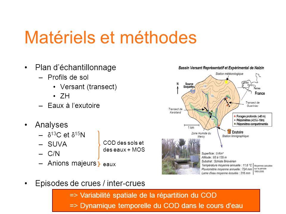 Plan d'échantillonnage –Profils de sol Versant (transect) ZH –Eaux à l'exutoire Analyses –  13 C et  15 N –SUVA –C/N –Anions majeurs Episodes de crues / inter-crues Matériels et méthodes COD des sols et des eaux + MOS eaux => Variabilité spatiale de la répartition du COD => Dynamique temporelle du COD dans le cours d'eau