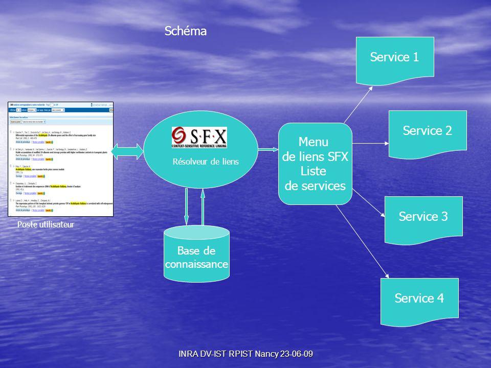 Schéma Base de connaissance Menu de liens SFX Liste de services Service 1 Service 2 Service 3 Service 4 Poste utilisateur Résolveur de liens