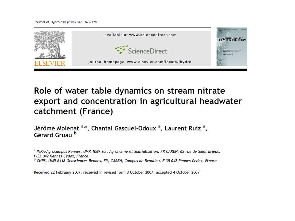 Variations saisonnières des concentrations en nitrate des rivières