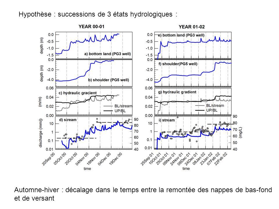 Hypothèse : successions de 3 états hydrologiques : Automne-hiver : décalage dans le temps entre la remontée des nappes de bas-fond et de versant