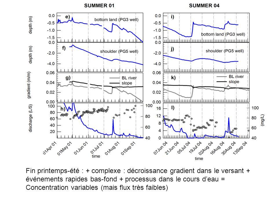 Fin printemps-été : + complexe : décroissance gradient dans le versant + événements rapides bas-fond + processus dans le cours d'eau = Concentration v