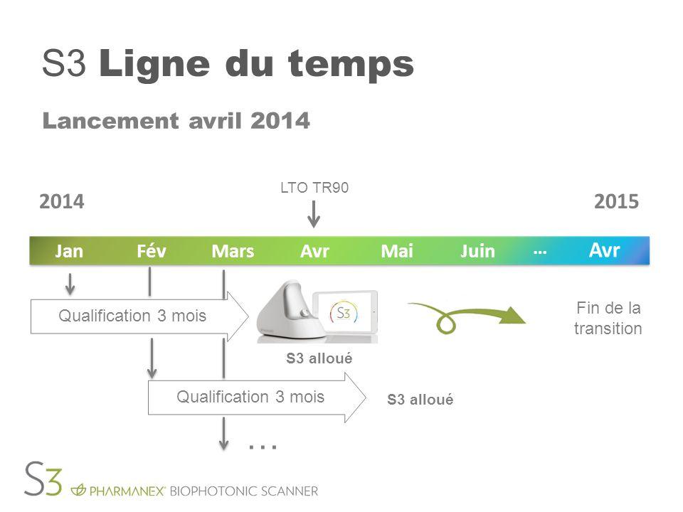 S3 Ligne du temps Lancement avril 2014 LTO TR90 Fin de la transition JuinMaiAvrMarsFévJan Avr … 20142015 S3 alloué Qualification 3 mois … S3 alloué