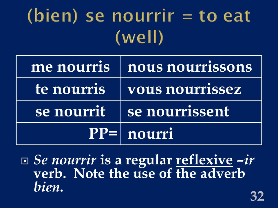(bien) se nourrir = to eat (well)  Se nourrir is a regular reflexive –ir verb.
