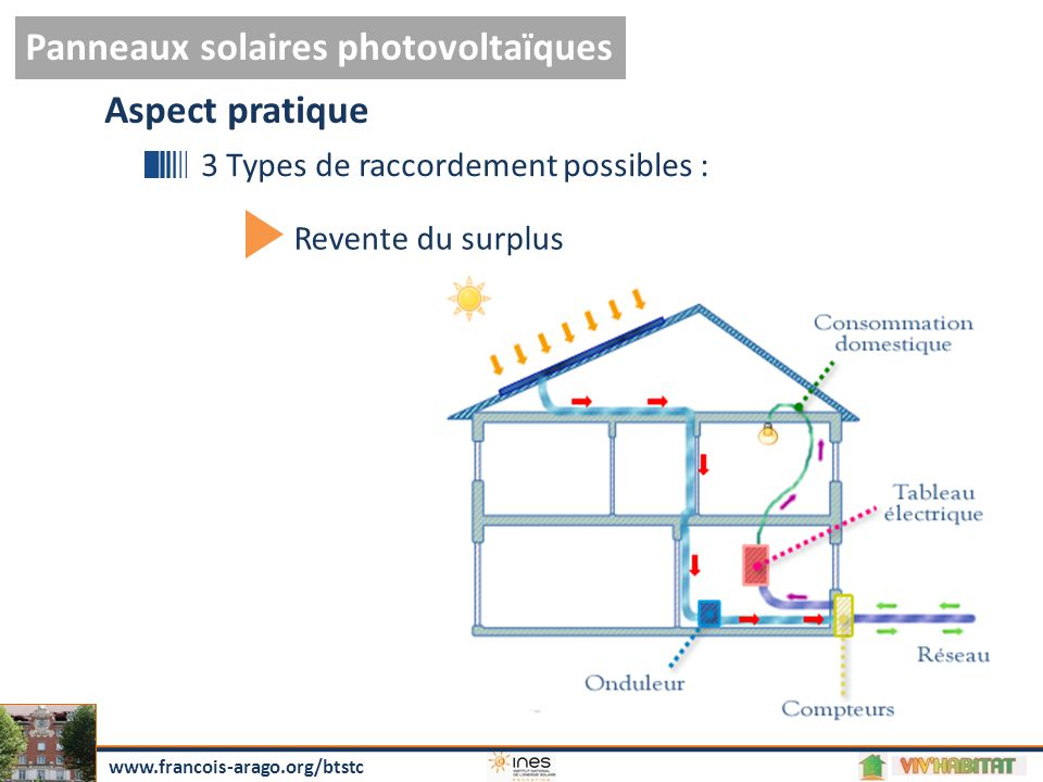 www.francois-arago.org/btstc Panneaux solaires photovoltaïques Revente du surplus Aspect pratique 3 Types de raccordement possibles :