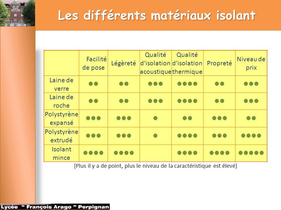 Les différents matériaux isolant Facilité de pose Légèreté Qualité d'isolation acoustique Qualité d'isolation thermique Propreté Niveau de prix Laine