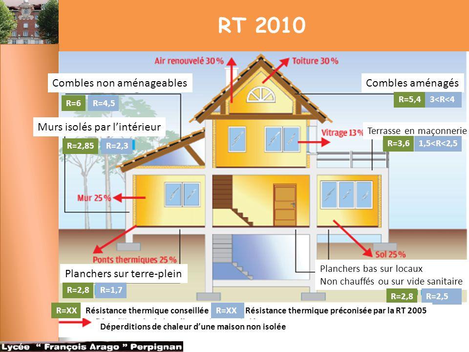 RT 2010 Combles non aménageables Murs isolés par l'intérieur Planchers sur terre-plein Combles aménagés Terrasse en maçonnerie Planchers bas sur locau