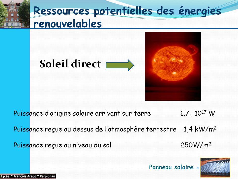 Ressources potentielles des énergies renouvelables Soleil direct Puissance d'origine solaire arrivant sur terre 1,7.