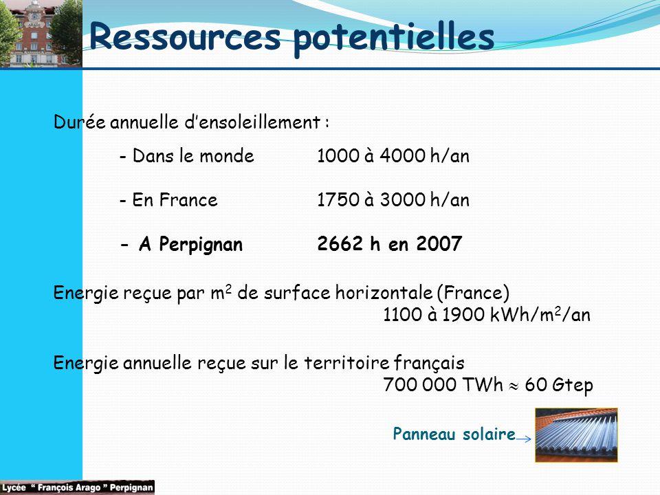 Ressources potentielles Durée annuelle d'ensoleillement : - Dans le monde1000 à 4000 h/an - En France 1750 à 3000 h/an - A Perpignan 2662 h en 2007 Energie reçue par m 2 de surface horizontale (France) 1100 à 1900 kWh/m 2 /an Energie annuelle reçue sur le territoire français 700 000 TWh  60 Gtep Panneau solaire