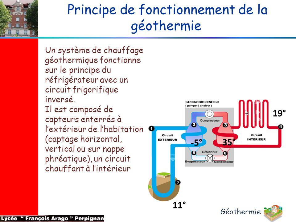 Principe de fonctionnement de la géothermie 19° 11° -5° 35° Un système de chauffage géothermique fonctionne sur le principe du réfrigérateur avec un c