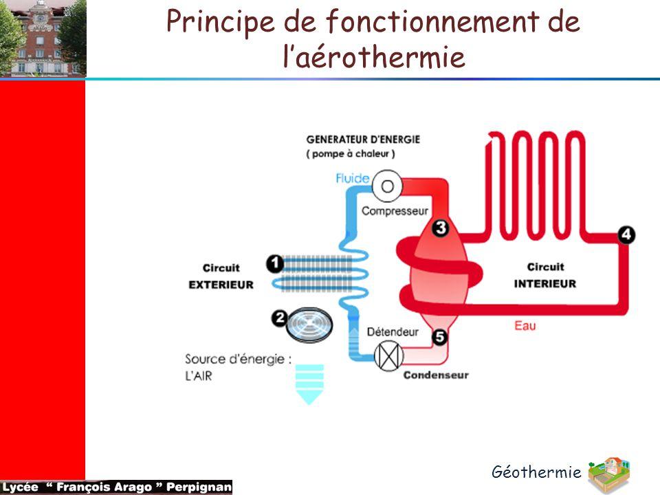 Principe de fonctionnement de l'aérothermie Géothermie
