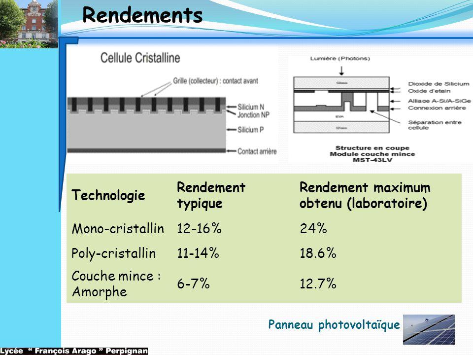 Technologie Rendement typique Rendement maximum obtenu (laboratoire) Mono-cristallin12-16%24% Poly-cristallin11-14%18.6% Couche mince : Amorphe 6-7%12
