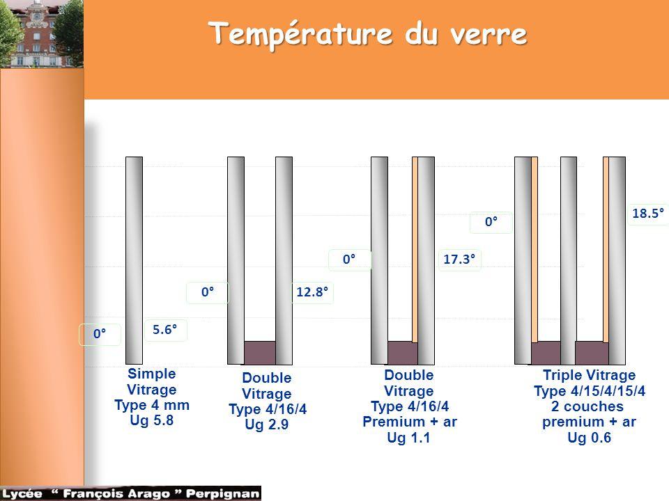Température du verre 0° 18.5° Simple Vitrage Type 4 mm Ug 5.8 5.6° Double Vitrage Type 4/16/4 Ug 2.9 12.8°0° Double Vitrage Type 4/16/4 Premium + ar U