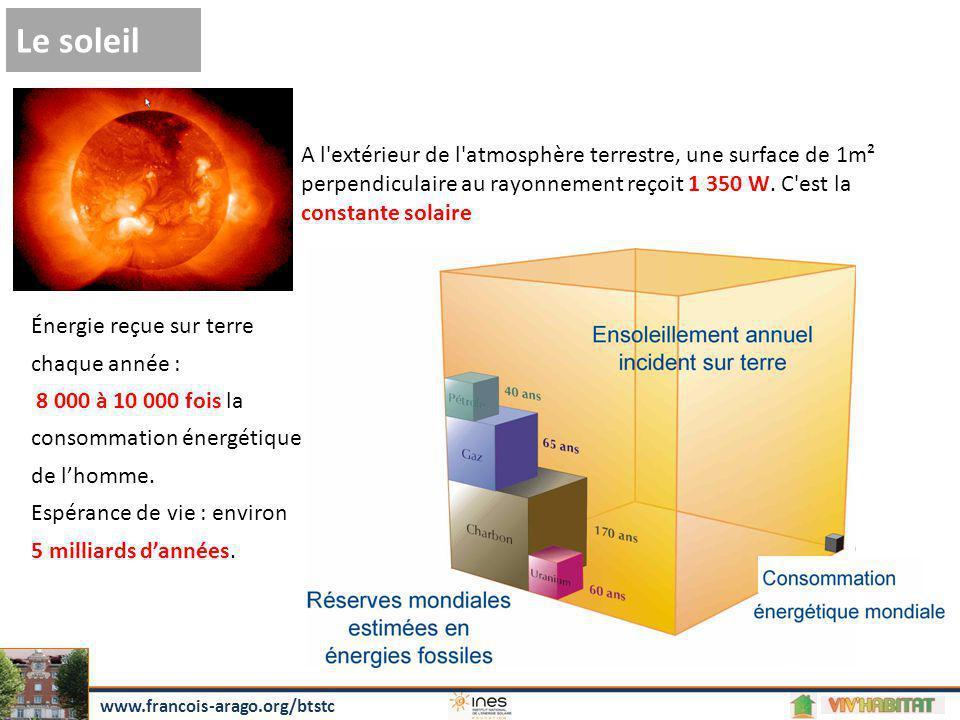 A l'extérieur de l'atmosphère terrestre, une surface de 1m² perpendiculaire au rayonnement reçoit 1 350 W. C'est la constante solaire Le soleil Énergi