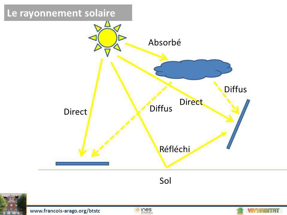 Direct Diffus Réfléchi Sol Absorbé Le rayonnement solaire www.francois-arago.org/btstc