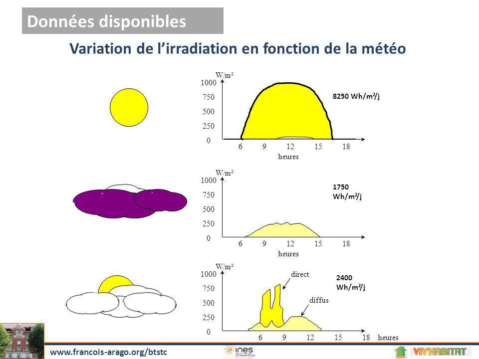6 9 12 15 18heures Variation de l'irradiation en fonction de la météo direct diffus 1000 750 500 250 0 1000 750 500 250 0 1000 750 500 250 0 W/m² 6 9
