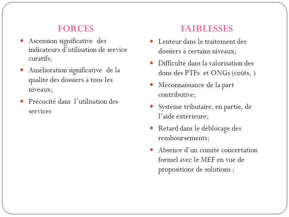 FORCES Ascension significative des indicateurs d'utilisation de service curatifs; Amélioration significative de la qualité des dossiers à tous les niv