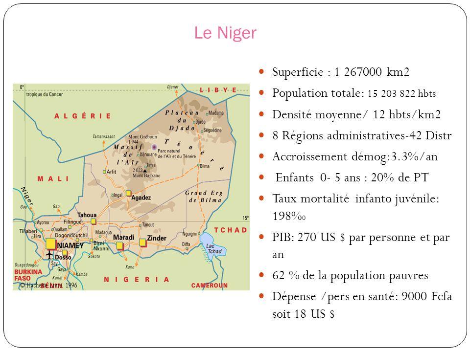 Le Niger Superficie : 1 267000 km2 Population totale: 15 203 822 hbts Densité moyenne/ 12 hbts/km2 8 Régions administratives-42 Distr Accroissement dé