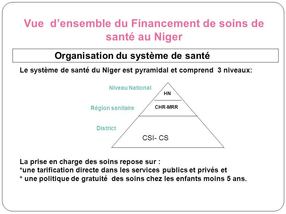 Vue d'ensemble du Financement de soins de santé au Niger Organisation du système de santé Le système de santé du Niger est pyramidal et comprend 3 niv