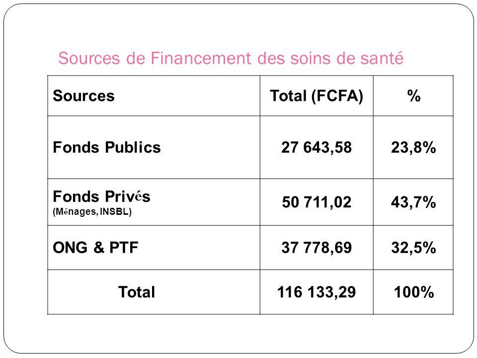 Sources de Financement des soins de santé SourcesTotal (FCFA)% Fonds Publics27 643,5823,8% Fonds Priv é s (M é nages, INSBL) 50 711,0243,7% ONG & PTF3