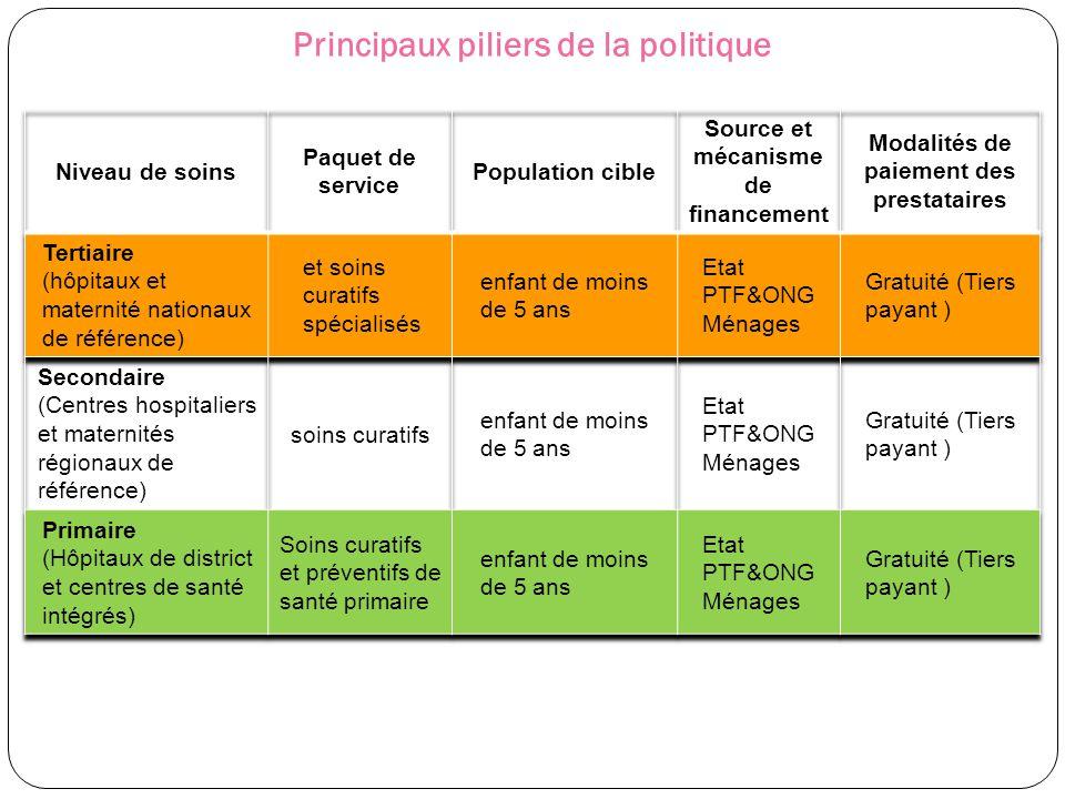 Principaux piliers de la politique