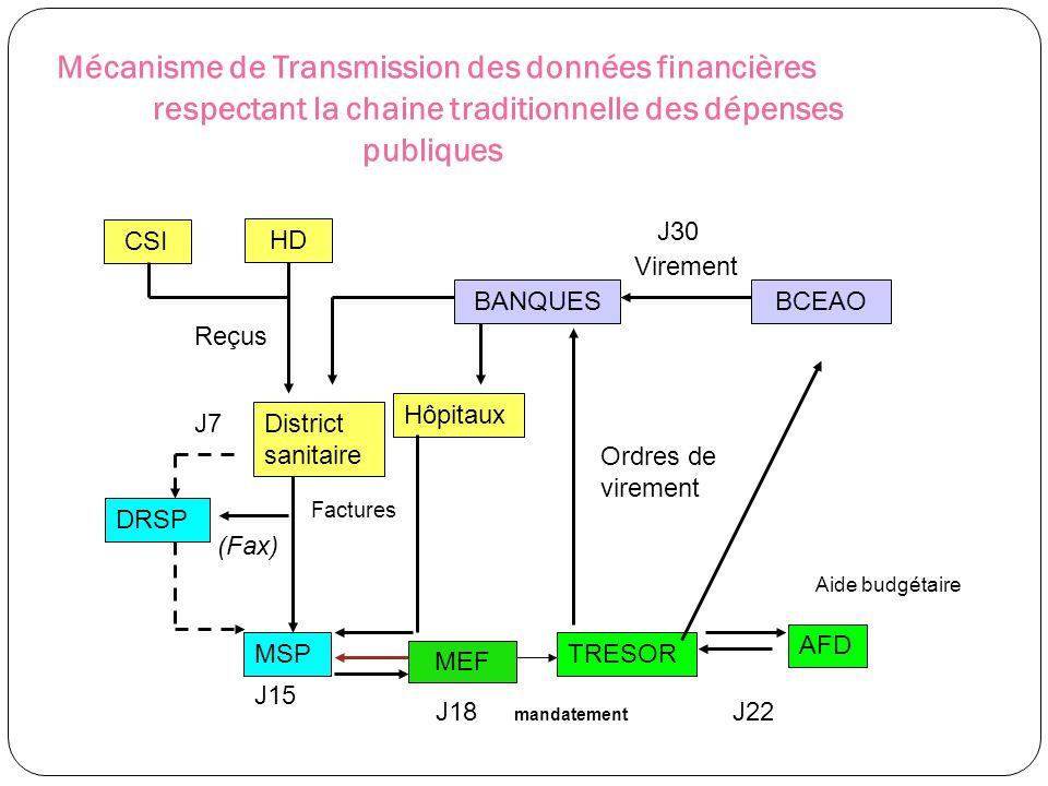 Mécanisme de Transmission des données financières respectant la chaine traditionnelle des dépenses publiques HD District sanitaire MSP Hôpitaux TRESOR