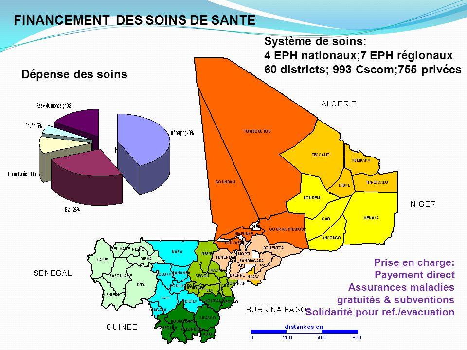 Prise en charge: Payement direct Assurances maladies gratuités & subventions Solidarité pour ref./evacuation Système de soins: 4 EPH nationaux;7 EPH r