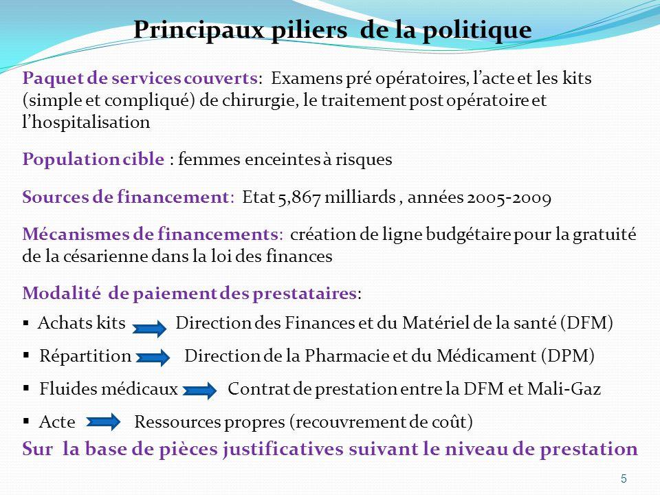 5 Principaux piliers de la politique Paquet de services couverts: Examens pré opératoires, l'acte et les kits (simple et compliqué) de chirurgie, le t