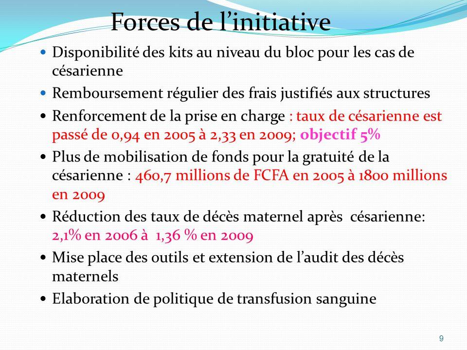 Forces de l'initiative Disponibilité des kits au niveau du bloc pour les cas de césarienne Remboursement régulier des frais justifiés aux structures R